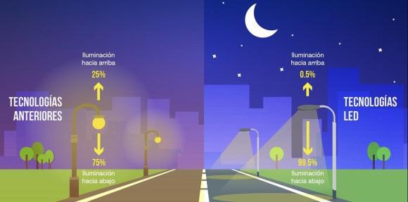 Contaminación Lumínica - Correcta Instalación de Luminarias