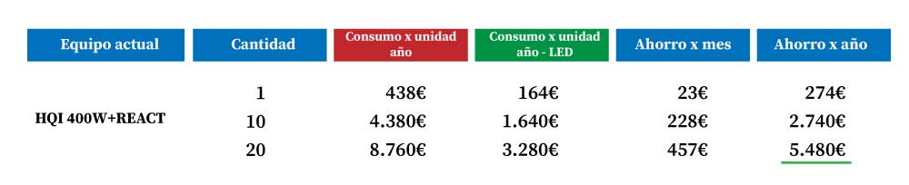 Tabla-comparativa-nuevas-tarifas-iluminacion-led